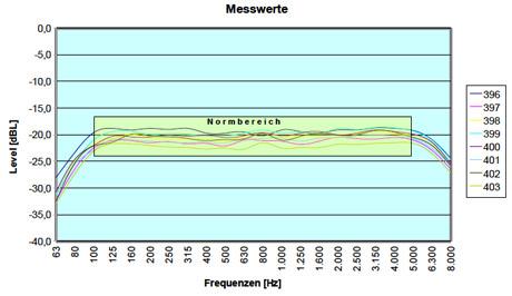 Induktive Höranlagen von BMS Veranstaltungstechnik GmbH